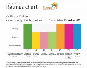 Rating graph